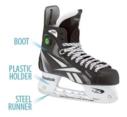 Hockey Skate Diagram